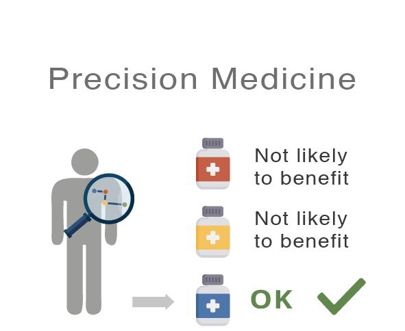 Cancer Precision Medicine