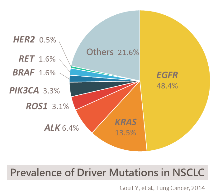NSCLC Prevalence Driver Mutations